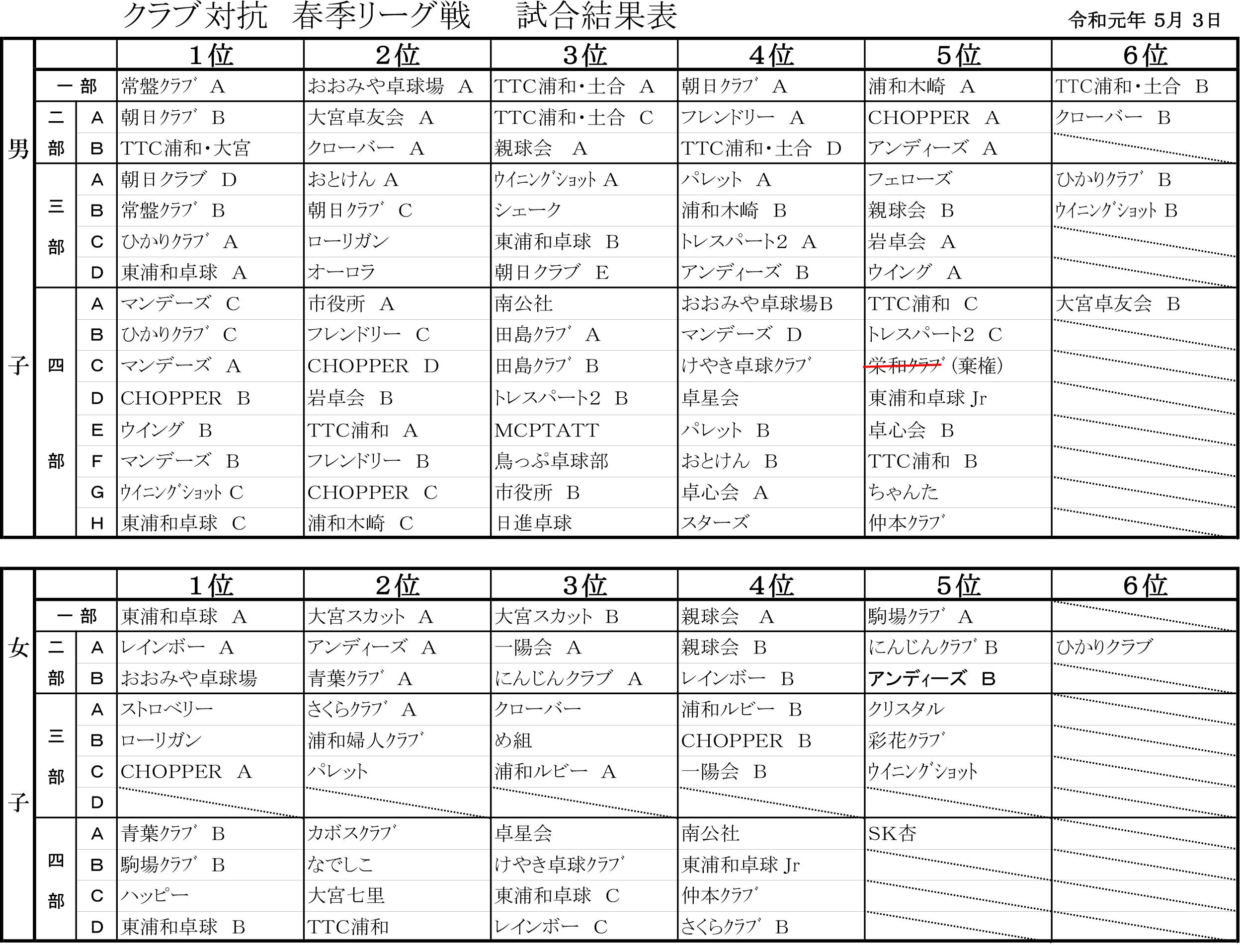 R元春季リーグ-結果表-1