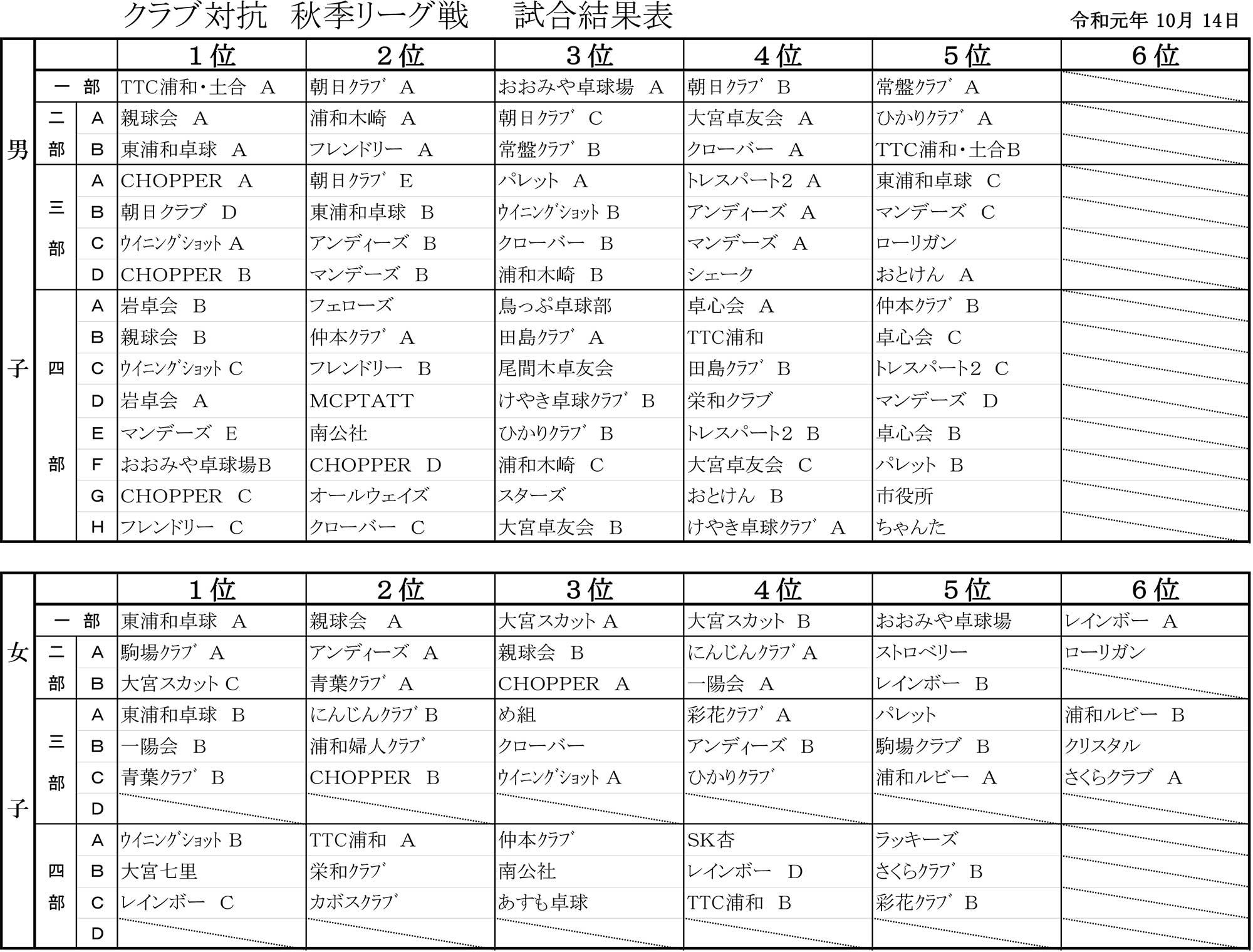 R元秋季リーグ-結果表10